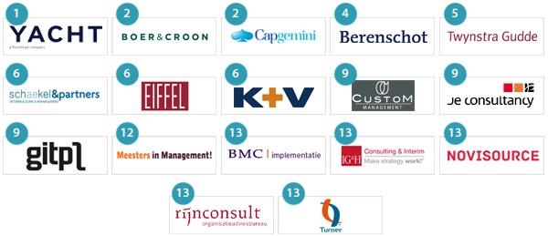 beste interim management bureaus volgens managersInterim Manager Zorg Gezocht.htm #6