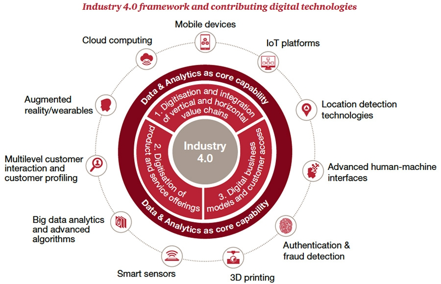 Wat is Industry 4.0?