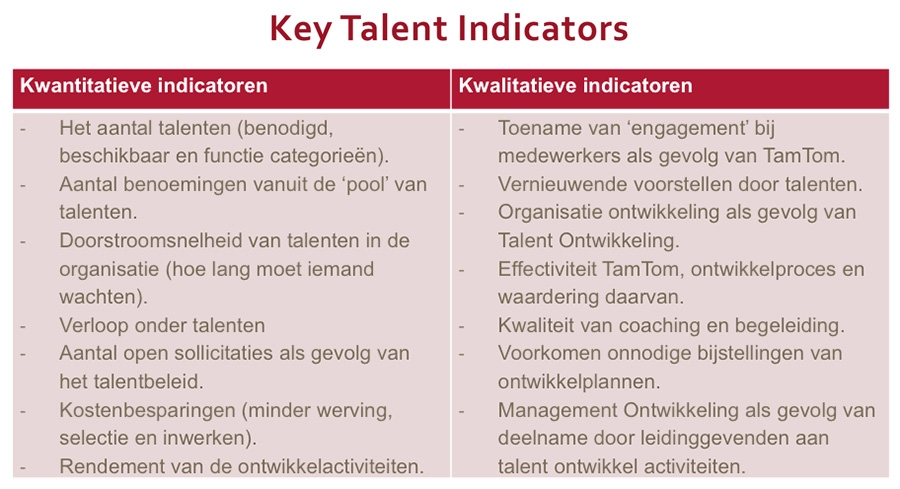 Key talent indicators