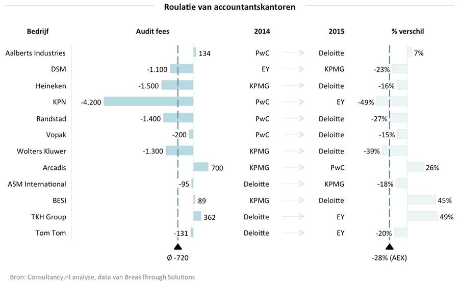 Roulatie van accountants