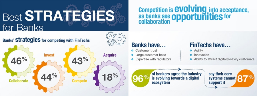 Best strategies for banks