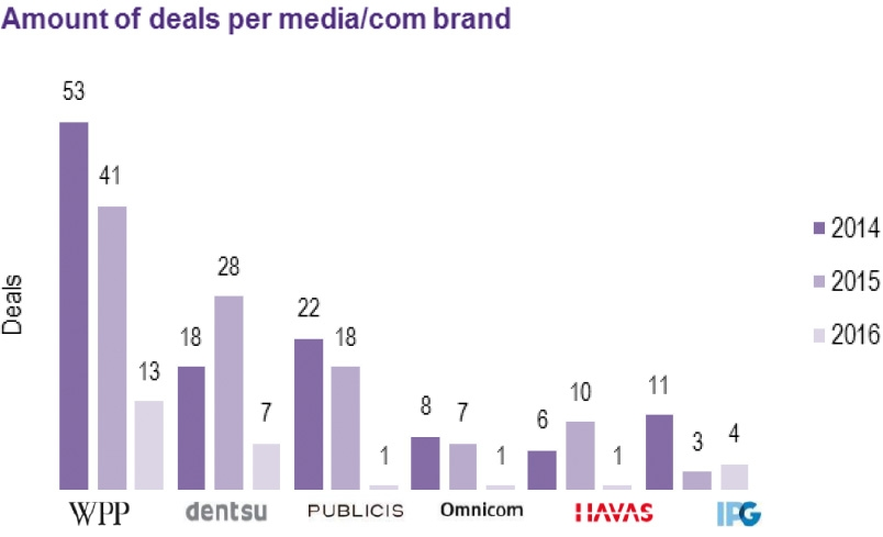 Top 5 kopers in marketing- en mediabranche
