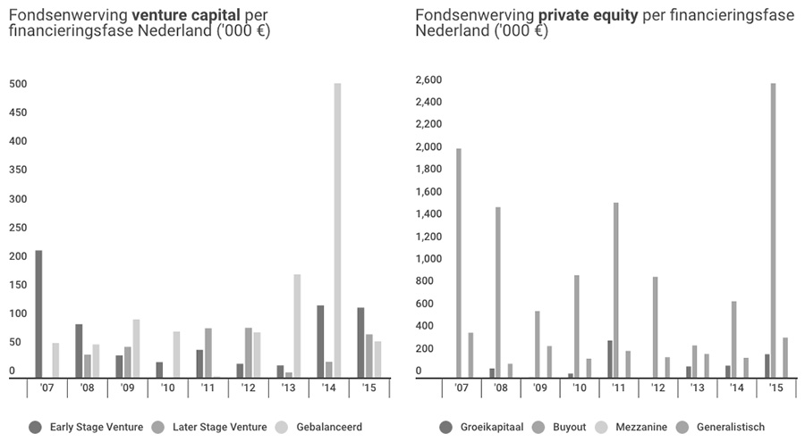 Fondsenwerving venture capital en private equity