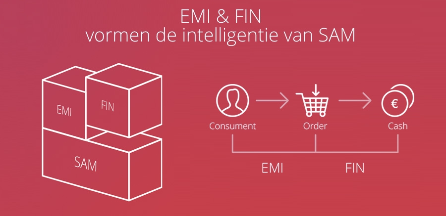 SAM tool - EMI & FIN modules