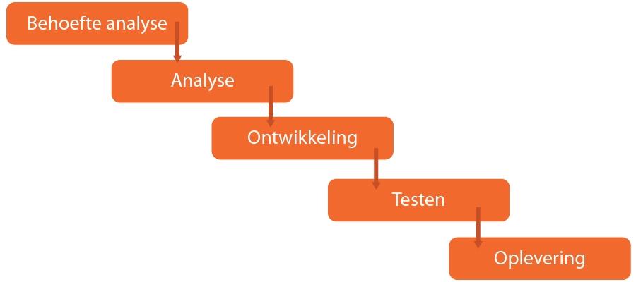 Aanpak voor het kiezen van de juiste software ontwikkelmethode