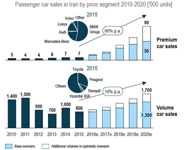 passenger car sales in Iran by segment