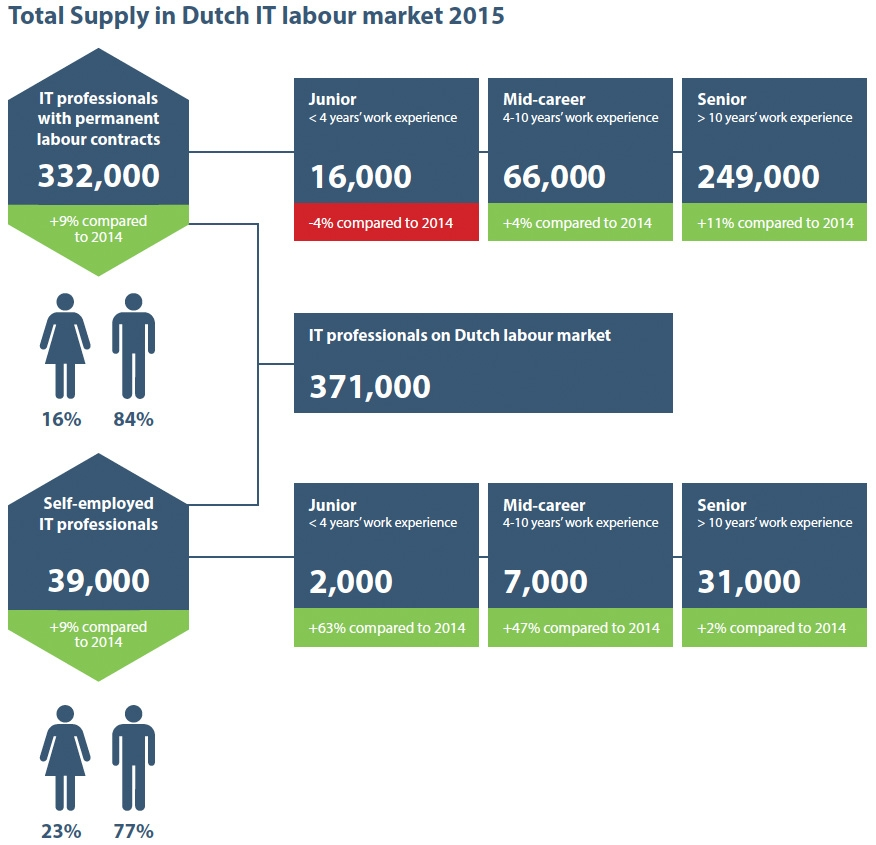 Total Supply in Dutch IT labour market 2015
