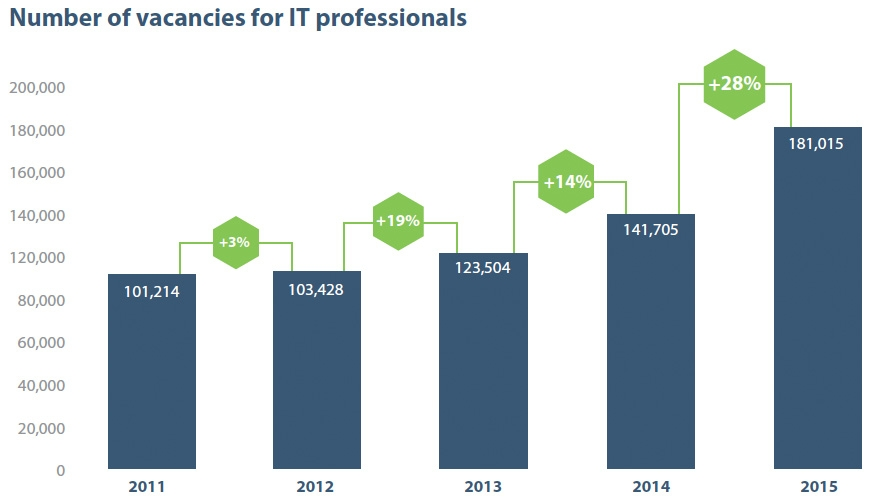 Number of vacancies for IT professionals