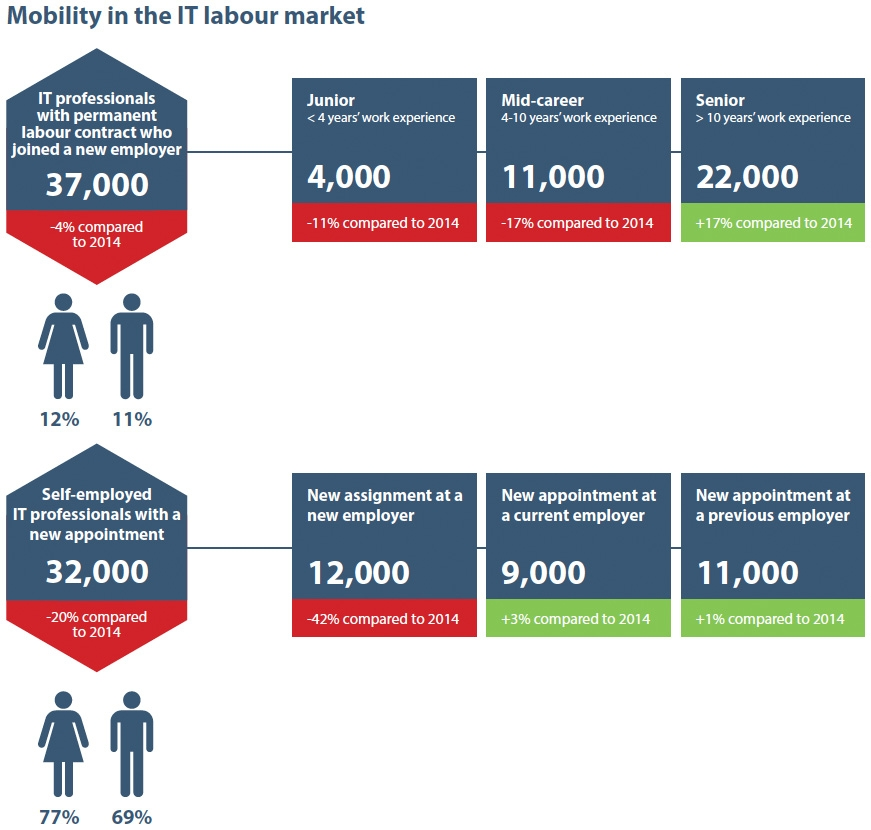 Mobility in the IT labour market