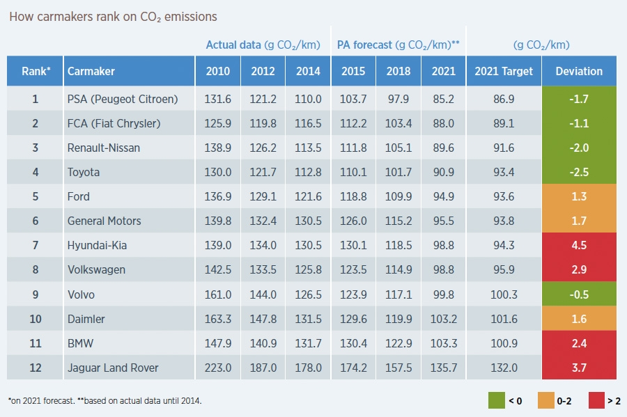 Ranking - CO2 emissies per autofabrikant