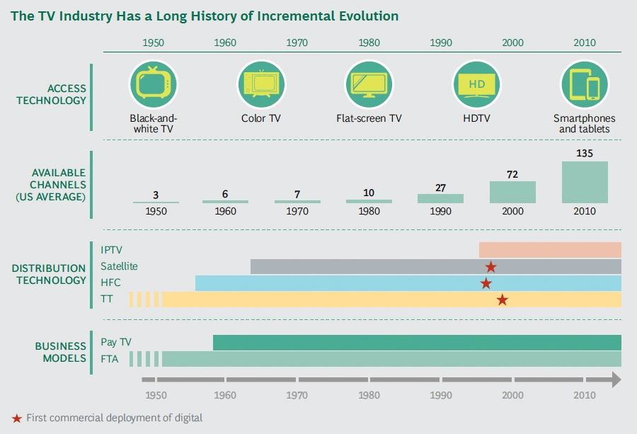 Evolutie van de TV industrie