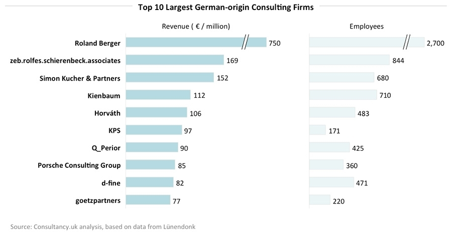10 largest German origin consulting firms