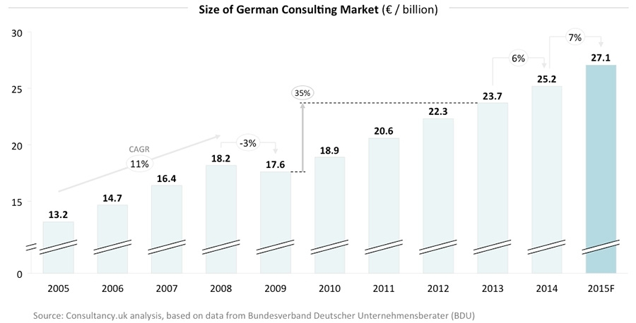 Size of German consulting market