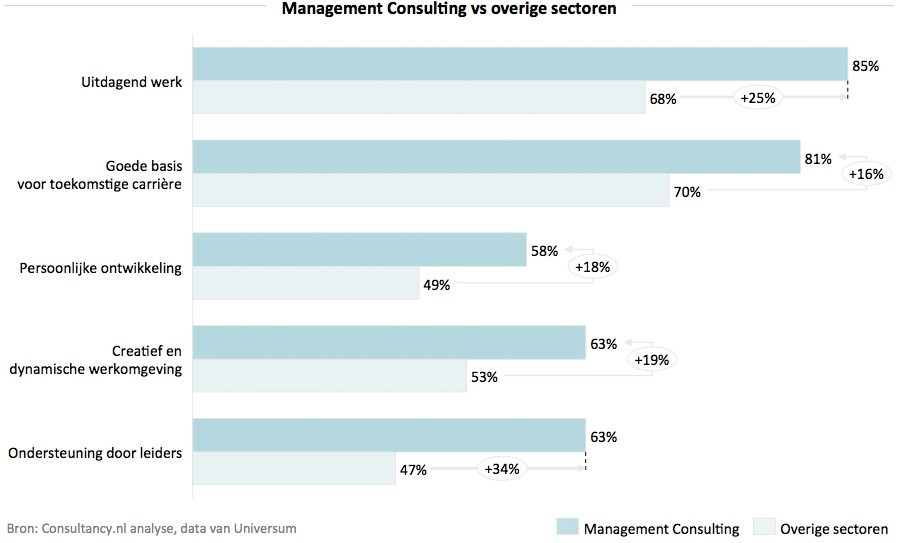 Management consulting vs overige sectoren