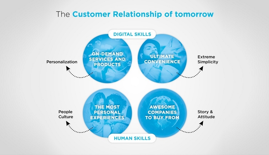 The Customer Relationship of tomorrow