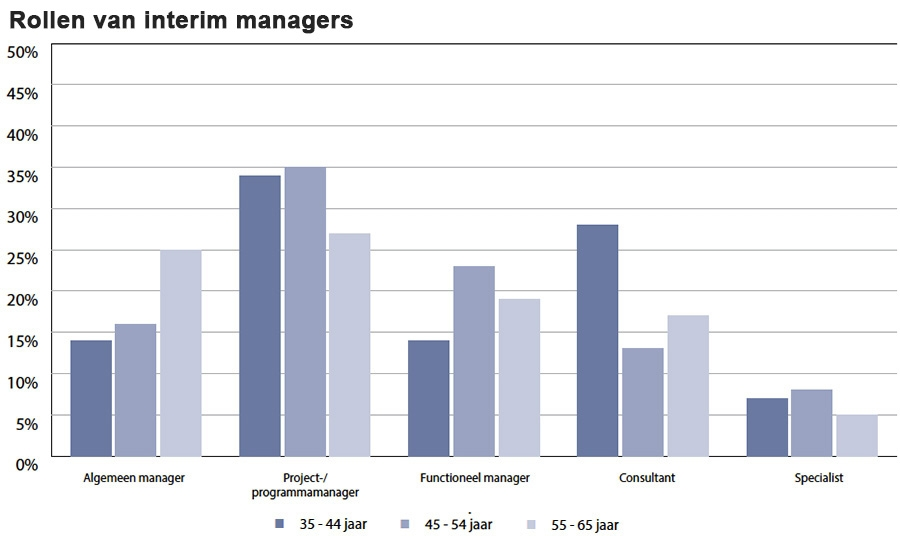 Rollen van interim managers