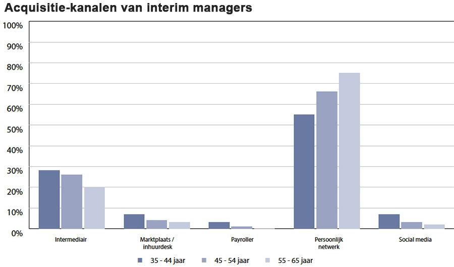 Acquisitie-kanalen van interim managers