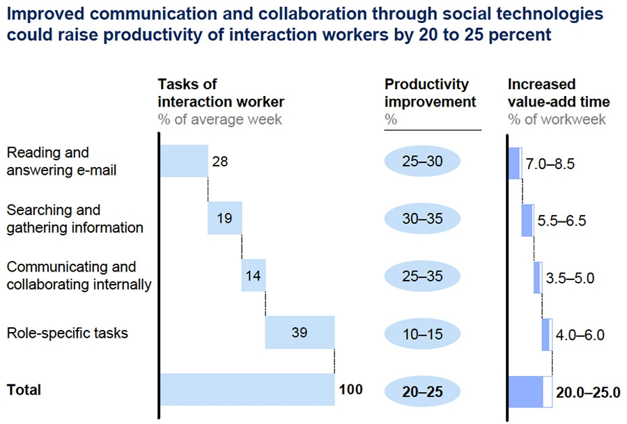 Improved communication and collaboration