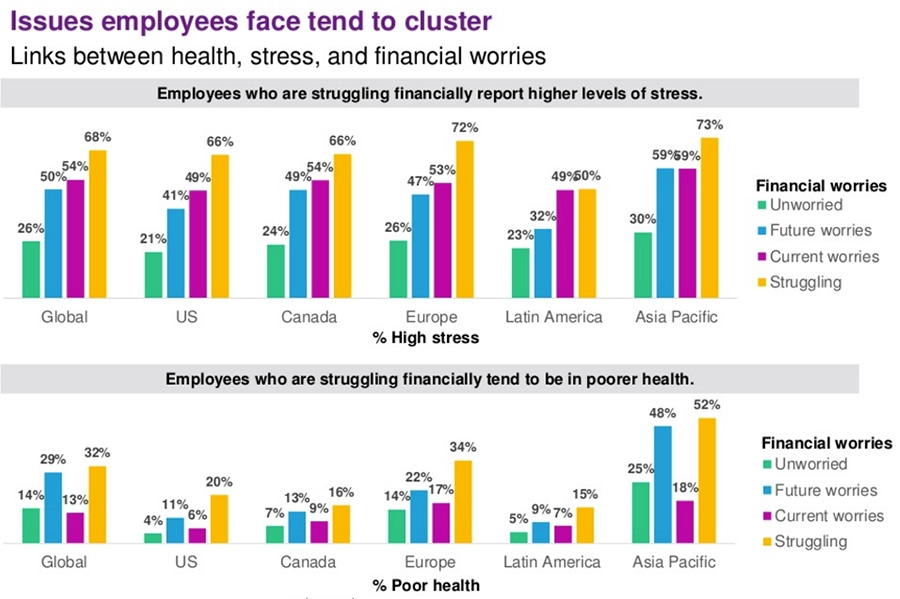 Issues employees face tend to cluster