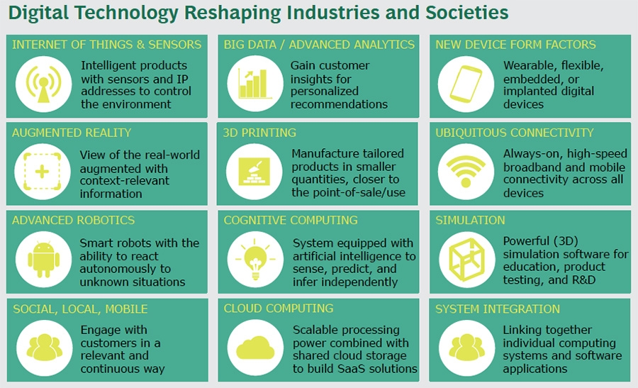 Digital technology reshaping industries