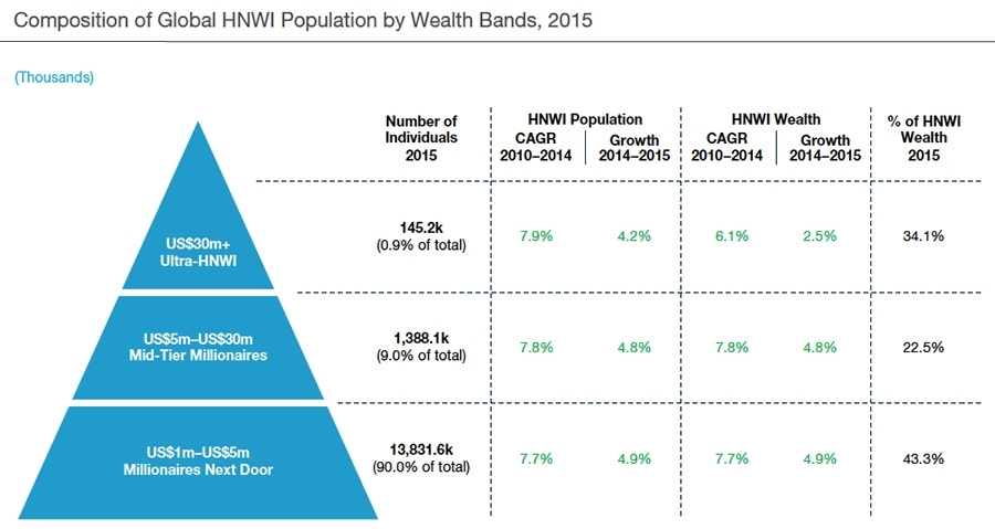 Wealth bands