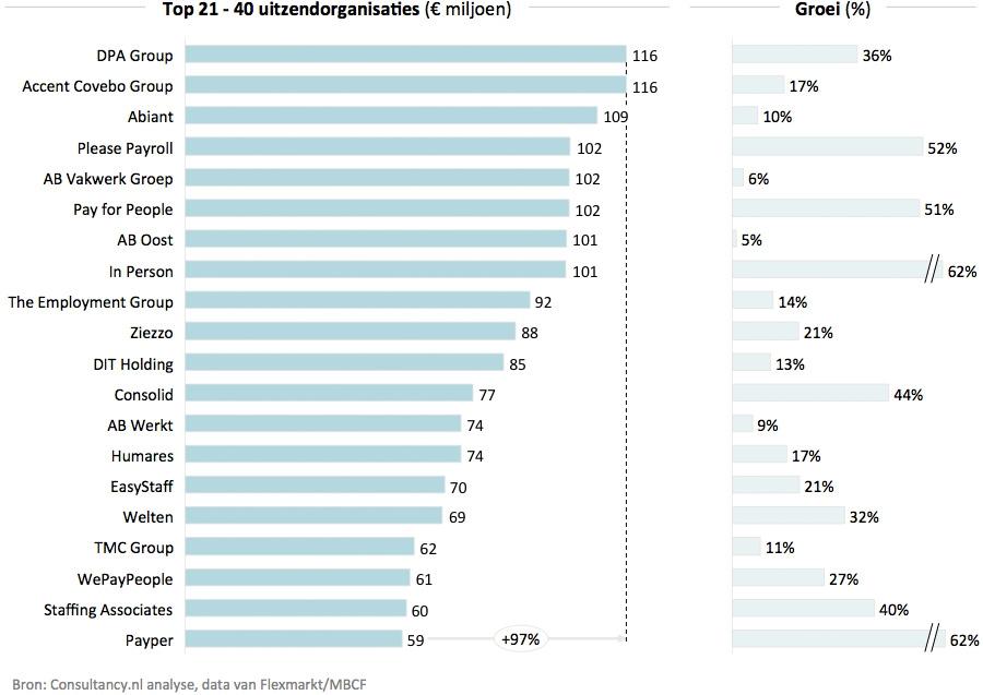 Top 21-40 uitzendorganisaties