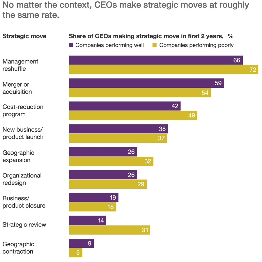 CEO's make roughly similar strategic moves