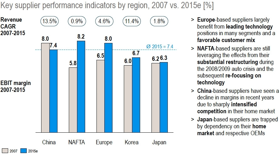 Key supplier performance by region 2007 vs 2015