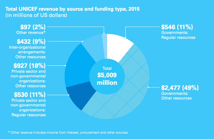 Total UNICEF revenue by source and funding type - 2015