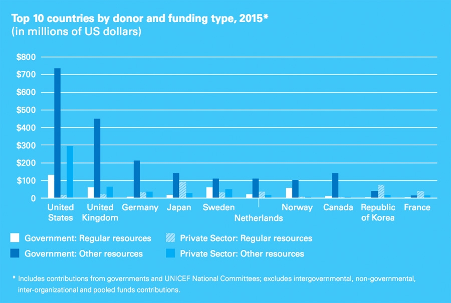 Top 10 countries by donor and funding type, 2015