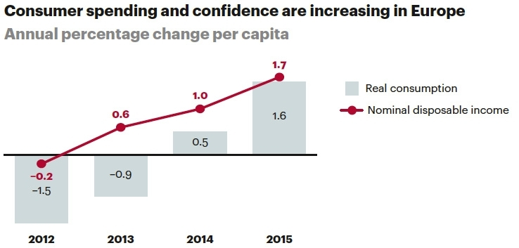 Consumer spending and confidence are increasing in Europe