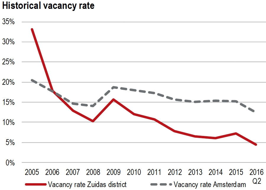 Historical vacancy rate