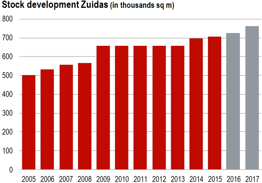 Stock development Zuidas