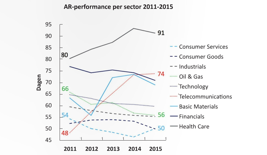 AR-prestaties per sector