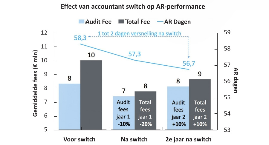 Effect van accountant switch op AR-prestaties