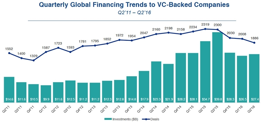 Quarterly Global Financing Trends