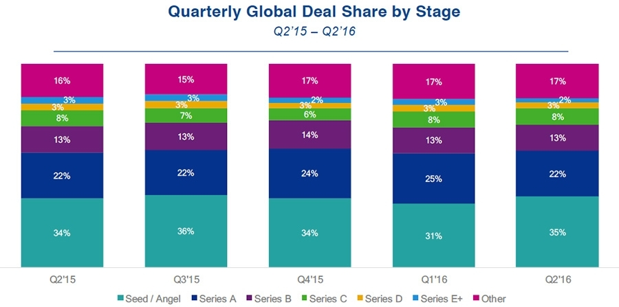 Quarterly Global Deal Share