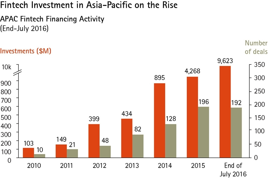 FinTech Investment in Asia Pacific on the rise