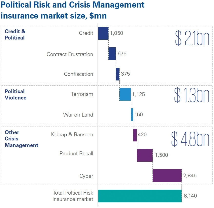 Political Risk and Crisis Management