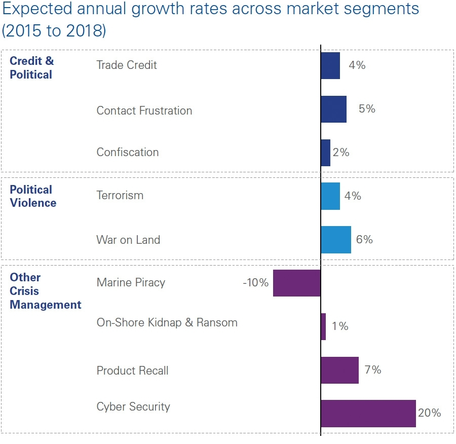 Expected annual growth rates across market segments