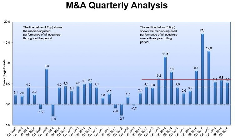 Acquire M&A Performance Q3 2016