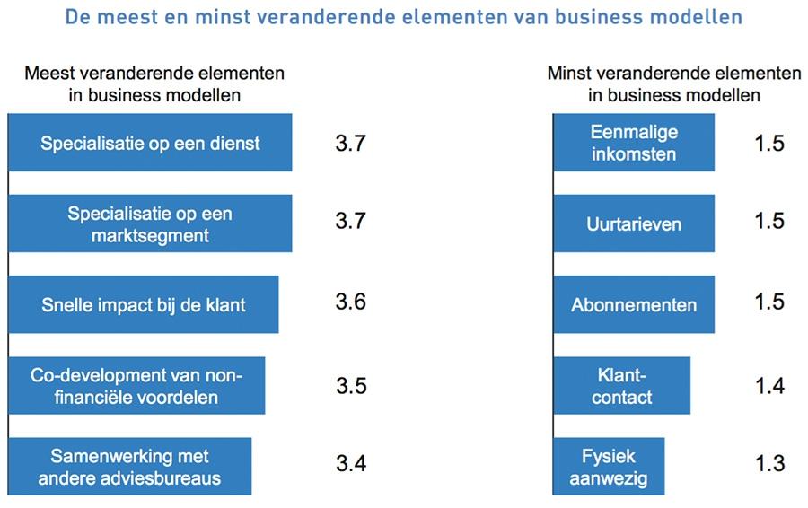 De meest en minst veranderende elementen van business modellen
