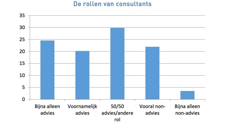 De rollen van consultants