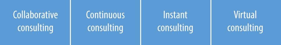 Consulting businessmodellen van de toekomst