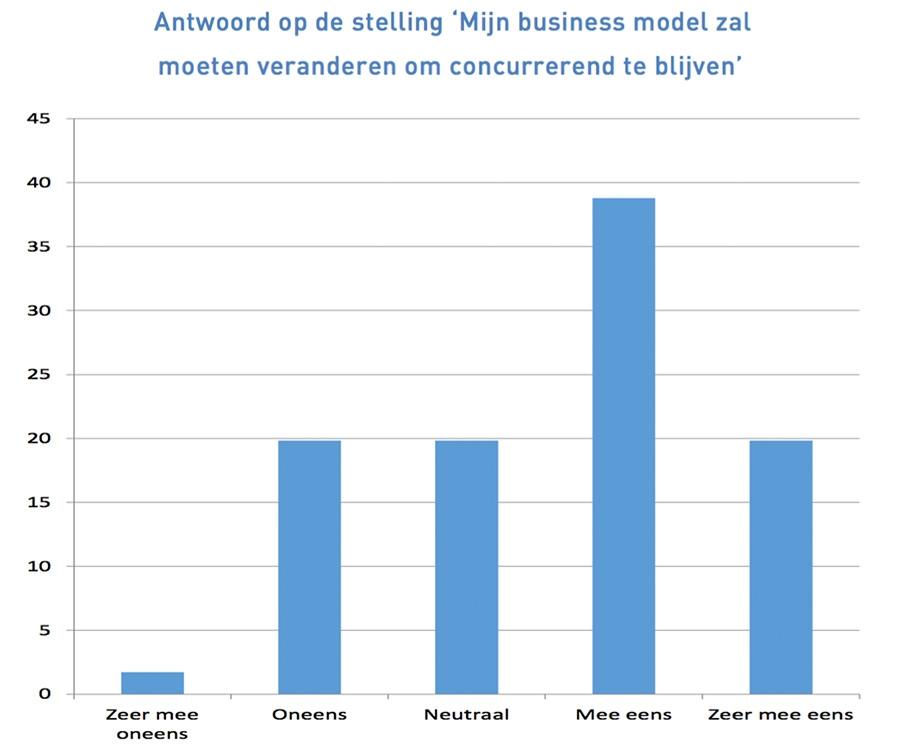 Mijn business model zal moeten veranderen om concurrerend te blijven