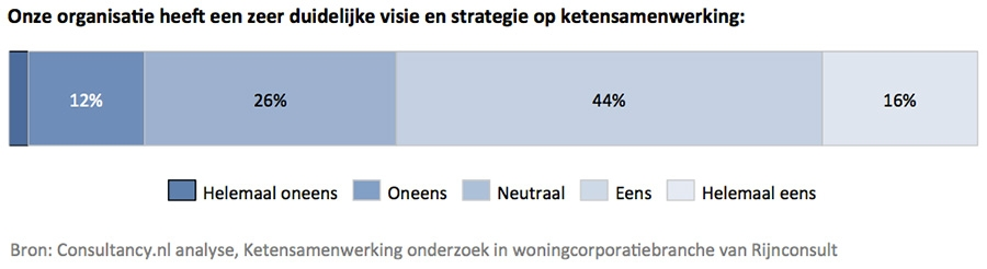 Ketensamenwerking strategie