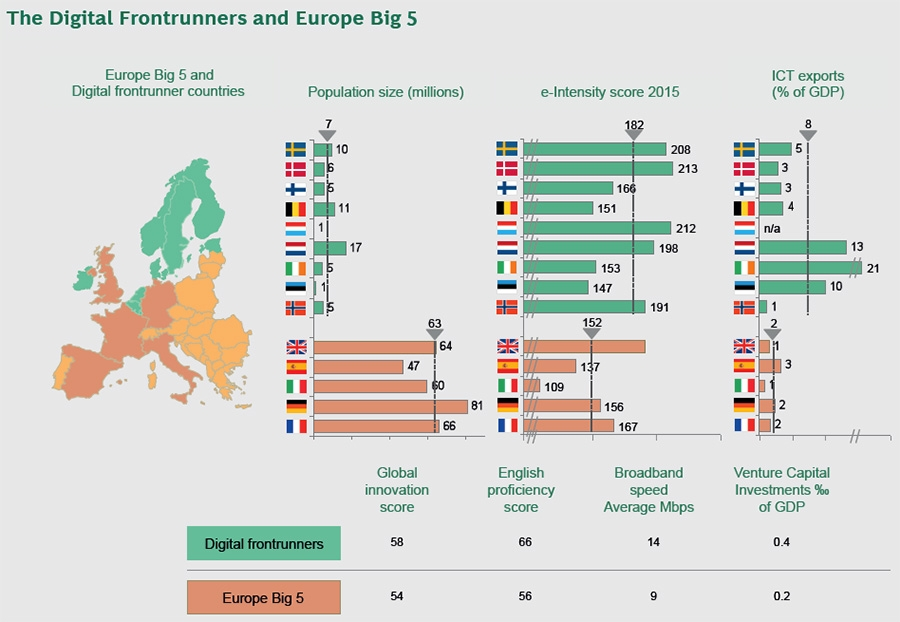 The digital frontrunners and europe big 5