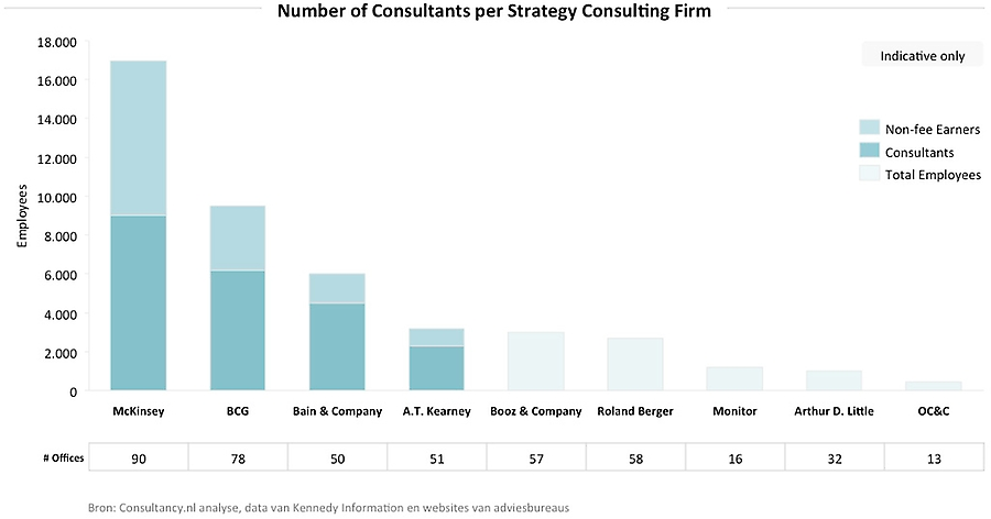 Consultants per Strategy Consulting Firm