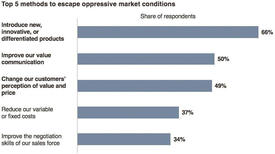 Top 5 methods to escape oppressive market conditions