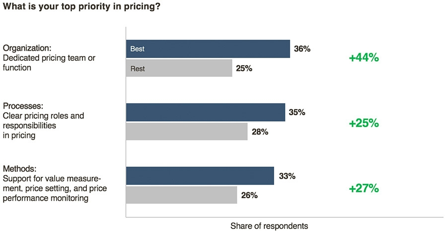 What is your top priority in pricing
